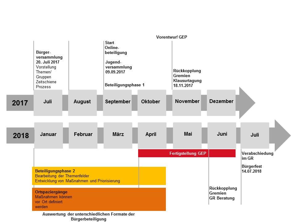 Zeitachse Gemeindeentwicklungsplan